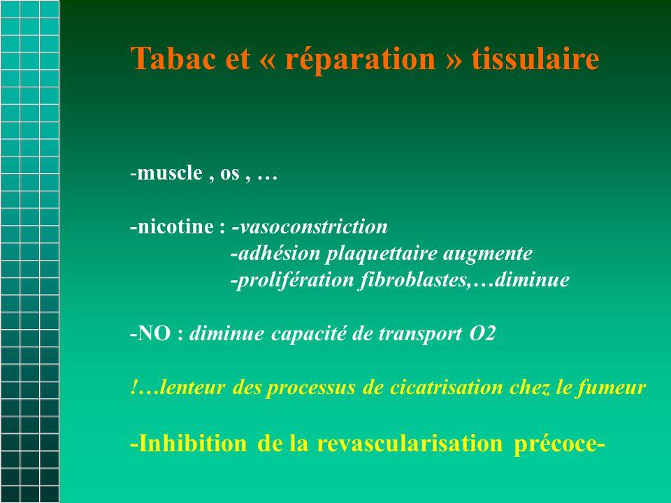 Tabac et « réparation » tissulaire -muscle, os, … -nicotine : -vasoconstriction -adhésion plaquettaire augmente -prolifération fibroblastes,…diminue -NO : diminue capacité de transport O2 !…lenteur des processus de cicatrisation chez le fumeur -Inhibition de la revascularisation précoce-