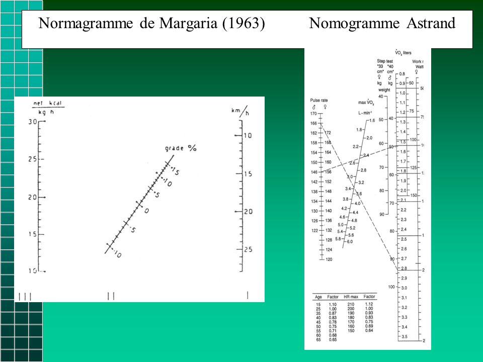 Normagramme de Margaria (1963) Nomogramme Astrand