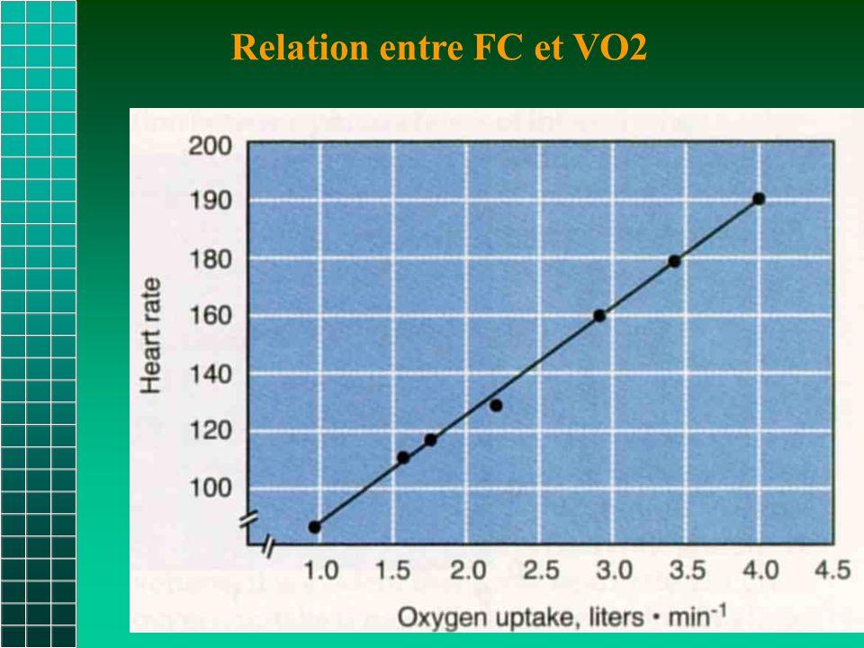 Relation entre FC et VO2