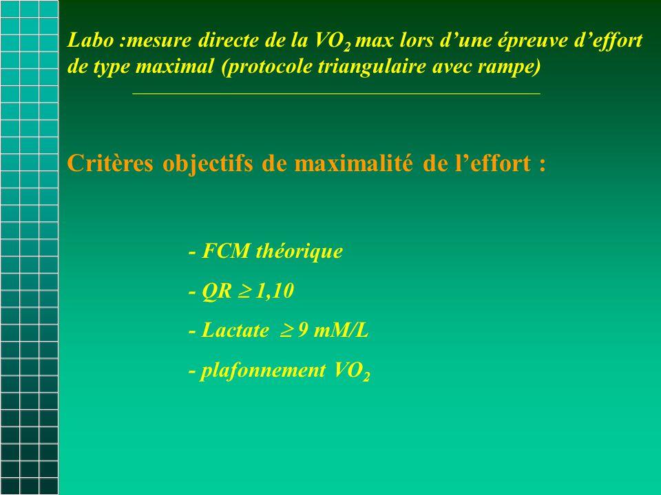 Critères objectifs de maximalité de l'effort : - FCM théorique - QR  1,10 - Lactate  9 mM/L - plafonnement VO 2 Labo :mesure directe de la VO 2 max lors d'une épreuve d'effort de type maximal (protocole triangulaire avec rampe)