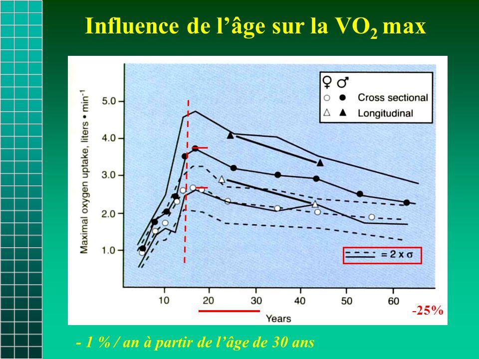 Influence de l'âge sur la VO 2 max -25% - 1 % / an à partir de l'âge de 30 ans