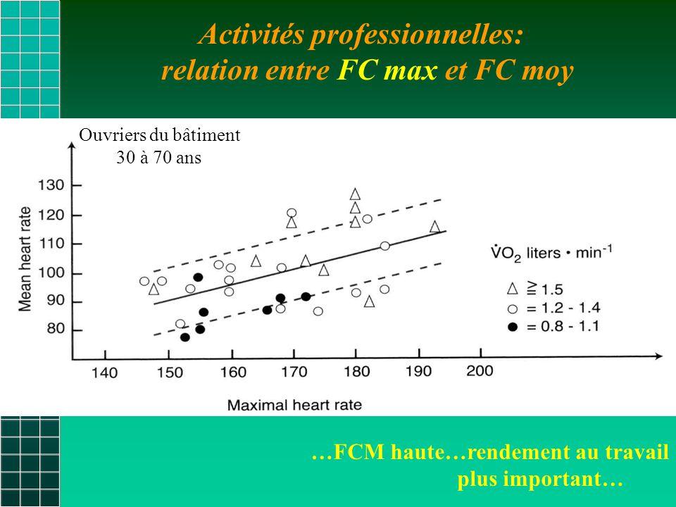 Activités professionnelles: relation entre FC max et FC moy …FCM haute…rendement au travail plus important… Ouvriers du bâtiment 30 à 70 ans
