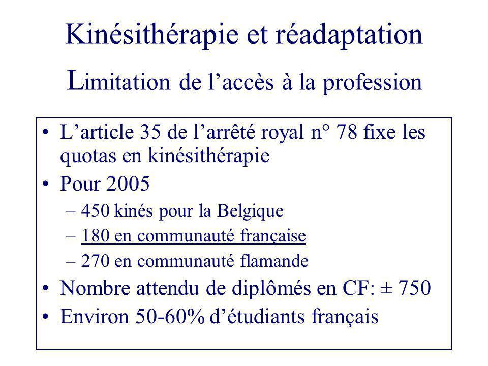 Modification de l'arrêté royal Un projet portant sur une modification de cet arrêté royal a été voté en commission de la Chambre.