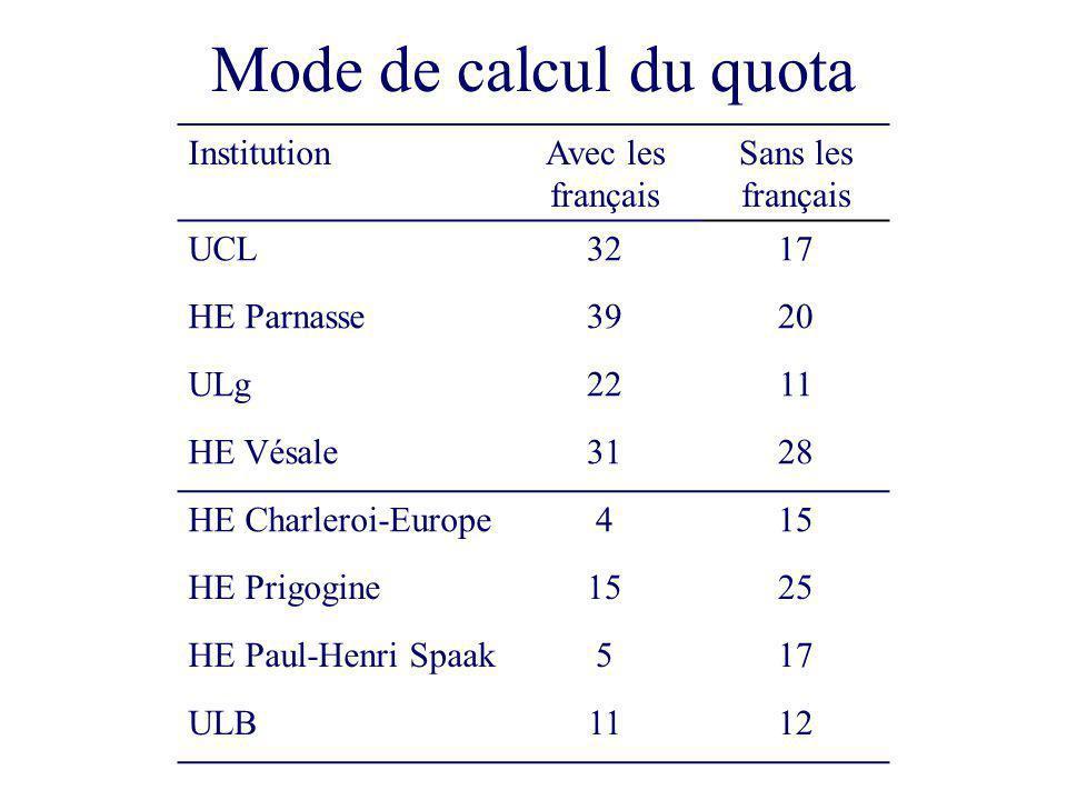 Mode de calcul du quota InstitutionAvec les français Sans les français UCL3217 HE Parnasse3920 ULg2211 HE Vésale3128 HE Charleroi-Europe415 HE Prigogine1525 HE Paul-Henri Spaak517 ULB1112