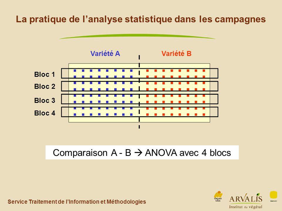 Service Traitement de l'Information et Méthodologies La pratique de l'analyse statistique dans les campagnes Variété AVariété B Comparaison A - B  ANOVA avec 4 blocs Bloc 1 Bloc 2 Bloc 3 Bloc 4