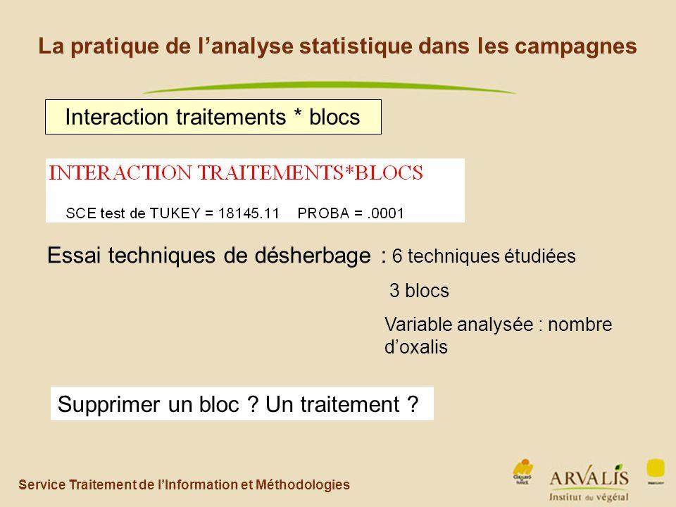 Service Traitement de l'Information et Méthodologies La pratique de l'analyse statistique dans les campagnes Interaction traitements * blocs Supprimer un bloc .