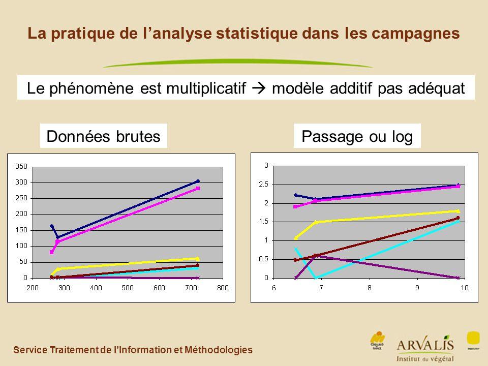 Service Traitement de l'Information et Méthodologies La pratique de l'analyse statistique dans les campagnes Le phénomène est multiplicatif  modèle additif pas adéquat Passage ou logDonnées brutes