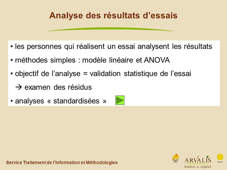 Service Traitement de l'Information et Méthodologies Analyse des résultats d'essais les personnes qui réalisent un essai analysent les résultats méthodes simples : modèle linéaire et ANOVA objectif de l'analyse = validation statistique de l'essai  examen des résidus analyses « standardisées »