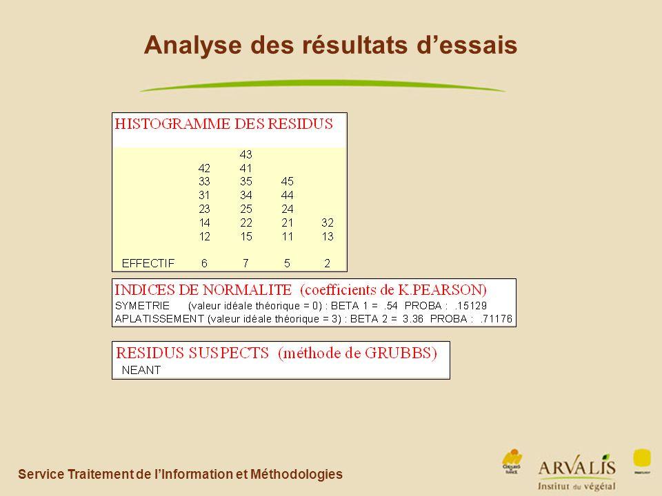 Service Traitement de l'Information et Méthodologies Analyse des résultats d'essais