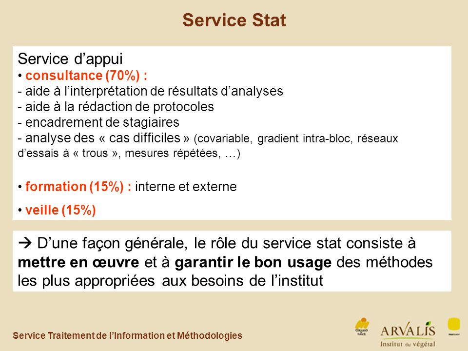 Service Traitement de l'Information et Méthodologies Service Stat Service d'appui consultance (70%) : - aide à l'interprétation de résultats d'analyses - aide à la rédaction de protocoles - encadrement de stagiaires - analyse des « cas difficiles » (covariable, gradient intra-bloc, réseaux d'essais à « trous », mesures répétées, …) formation (15%) : interne et externe veille (15%)  D'une façon générale, le rôle du service stat consiste à mettre en œuvre et à garantir le bon usage des méthodes les plus appropriées aux besoins de l'institut