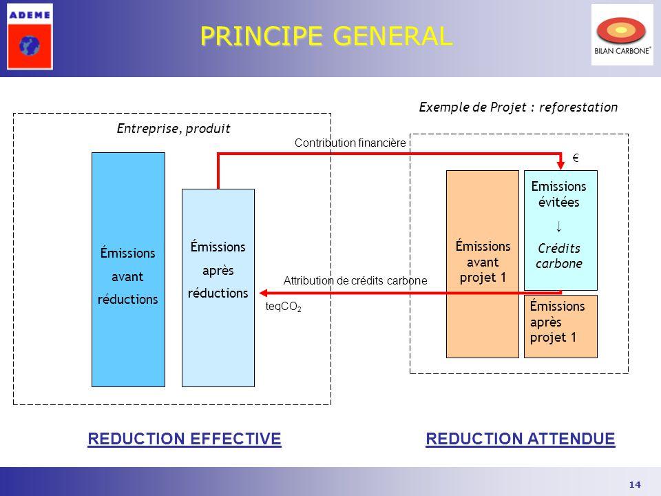14 PRINCIPE GENERAL Exemple de Projet : reforestation Émissions avant projet 1 Emissions évitées ↓ Crédits carbone Émissions après projet 1 Entreprise