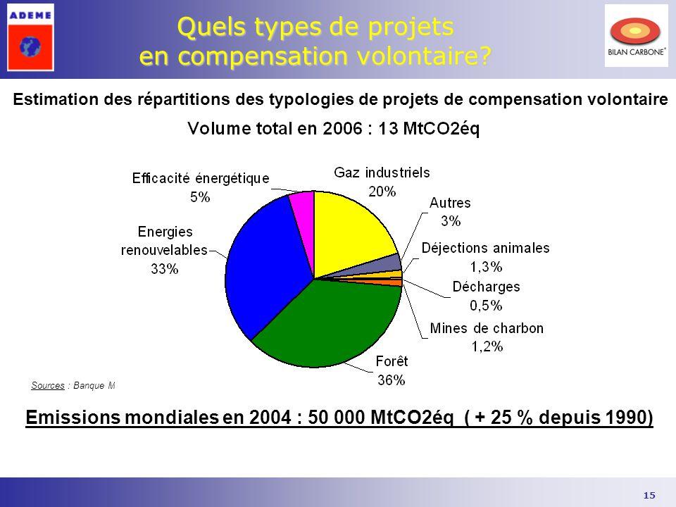 15 Quels types de projets en compensation volontaire? Sources : Banque Mondiale Estimation des répartitions des typologies de projets de compensation