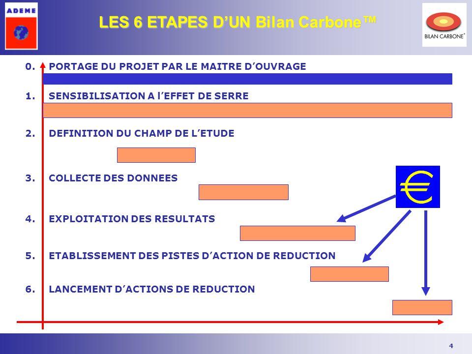 4 LES 6 ETAPES D'UN Bilan Carbone™ 2.DEFINITION DU CHAMP DE L'ETUDE 4.EXPLOITATION DES RESULTATS 1.SENSIBILISATION A l'EFFET DE SERRE 5.ETABLISSEMENT