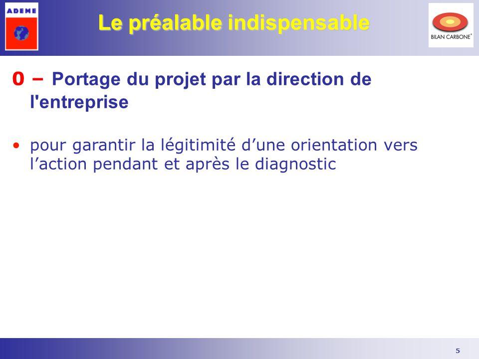 5 Le préalable indispensable 0 – Portage du projet par la direction de l'entreprise pour garantir la légitimité d'une orientation vers l'action pendan