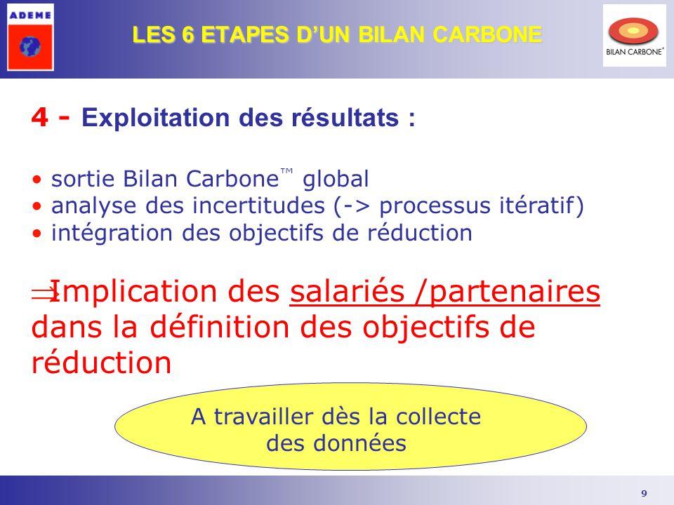 9 LES 6 ETAPES D'UN BILAN CARBONE 4 - Exploitation des résultats : sortie Bilan Carbone ™ global analyse des incertitudes (-> processus itératif) inté