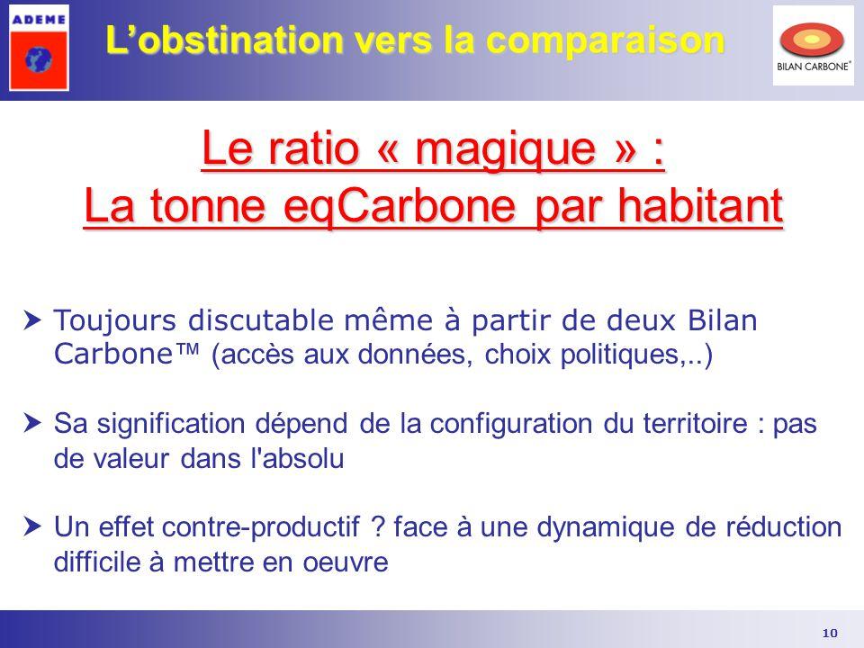 10 L'obstination vers la comparaison Le ratio « magique » : La tonne eqCarbone par habitant  Toujours discutable même à partir de deux Bilan Carbone