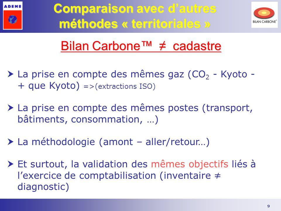 9 Comparaison avec d'autres méthodes « territoriales » Bilan Carbone™ ≠ cadastre  La prise en compte des mêmes gaz (CO 2 - Kyoto - + que Kyoto) =>(ex
