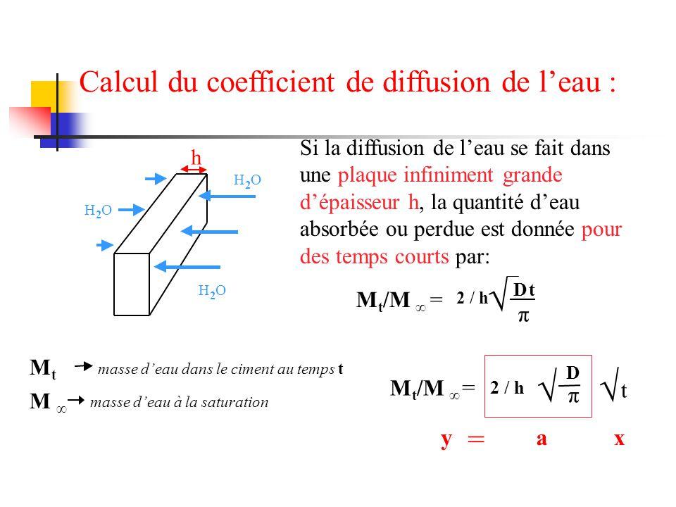 Calcul du coefficient de diffusion de l'eau : h H 2 O H 2 O H 2 O masse d'eau dans le ciment au temps t masse d'eau à la saturation MtMt M ∞ yax = = M t /M ∞ t √ √ D π 2 / h tD π M t /M ∞ = √ Si la diffusion de l'eau se fait dans une plaque infiniment grande d'épaisseur h, la quantité d'eau absorbée ou perdue est donnée pour des temps courts par: