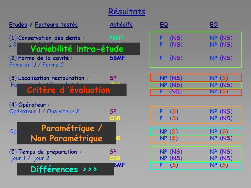 Résultats Etudes / Facteurs testésAdhésifs EQEO (1) Conservation des dents : PBNTP (NS)NP (NS) ≤ 3 mois / 12 à 15 mois GOBP (NS)NP (NS) (2) Forme de la cavité : SBMPP (NS)NP (NS) Fome en U / Forme C (3) Localisation restauration : SPNP (NS)NP (S) Face mésiale / Face distale CDBNP (NS)NP (NS) SBMPP (NS)NP (S) (4) Opérateur : Opérateur 1 / Opérateur 2SPP (S)NP (NS) CDBP (S)NP (NS) Opérateur 1 / Opérateur 3SPNP (S)NP (S) CDBNP (S)NP (NS) (5) Temps de préparation : SPNP (NS)NP (NS) jour 1 / jour 2CDBNP (NS)NP (NS) SBMPP (S)NP (S) Variabilité intra-étude Différences >>> Paramétrique / Non Paramétrique Critère d 'évaluation