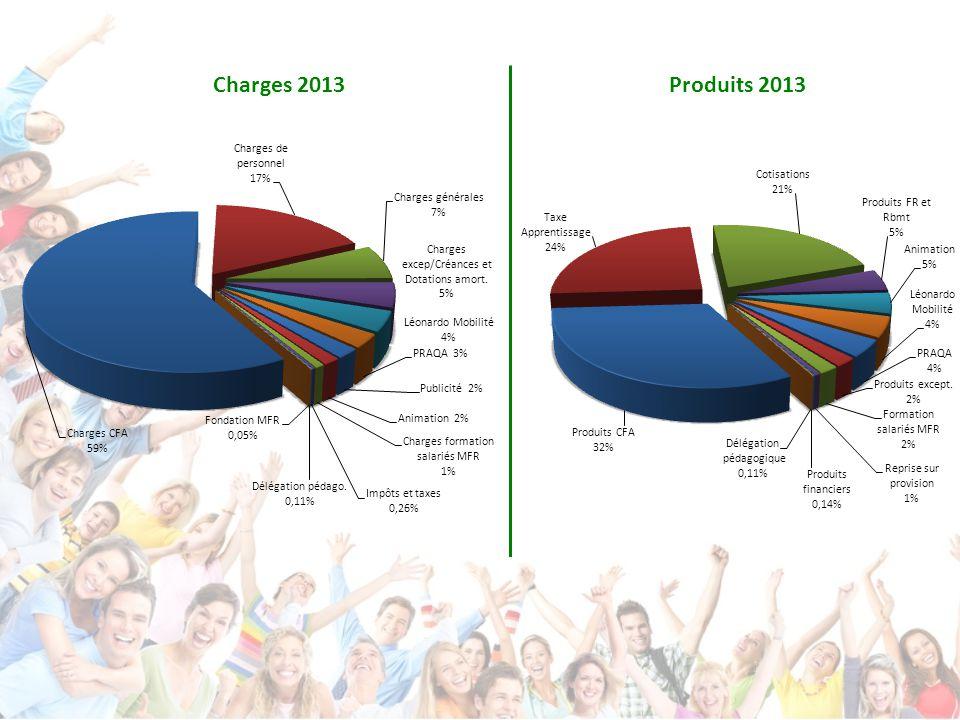 Charges 2013Produits 2013