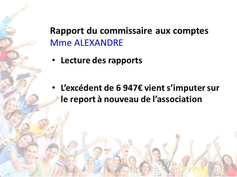 Rapport du commissaire aux comptes Mme ALEXANDRE Lecture des rapports L'excédent de 6 947€ vient s'imputer sur le report à nouveau de l'association