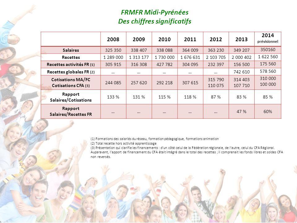FRMFR Midi-Pyrénées Des chiffres significatifs 200820092010201120122013 2014 prévisionnel Salaires325 350338 407338 088364 009363 230349 207 350160 Recettes1 289 0001 313 1771 730 0001 676 6312 103 7052 000 402 1 622 560 Recettes activités FR (1) 305 915316 308427 782304 095232 397156 500 175 560 Recettes globales FR (2) ……………742 610 578 560 Cotisations MA/FC Cotisations CFA (3) 244 085257 620292 218307 615 315 790 110 075 314 403 107 710 310 000 100 000 Rapport Salaires/Cotisations 133 %131 %115 %118 %87 %83 %85 % Rapport Salaires/Recettes FR ……………47 %60% (1) Formations des salariés du réseau, formation pédagogique, formations animation (2) Total recette hors activité apprentissage (3) Présentation qui clarifie les financements : d'un côté celui de la Fédération régionale, de l'autre, celui du CFA Régional.