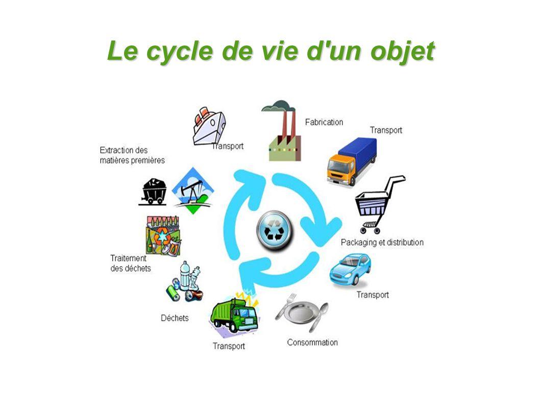 Le cycle de vie d'un objet