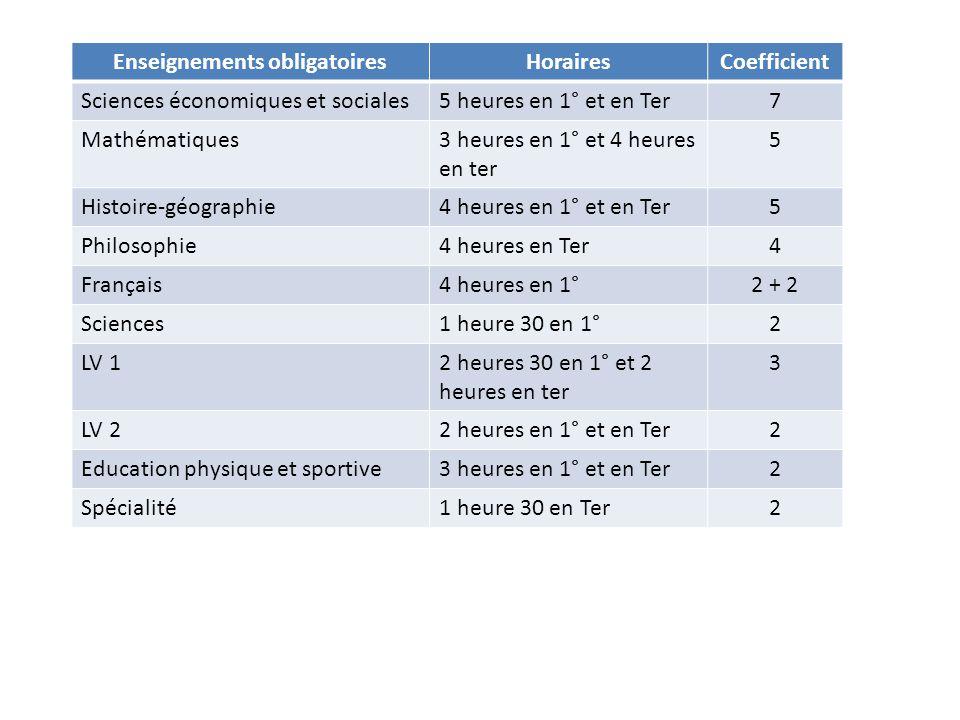 Enseignements obligatoiresHorairesCoefficient Sciences économiques et sociales5 heures en 1° et en Ter7 Mathématiques3 heures en 1° et 4 heures en ter