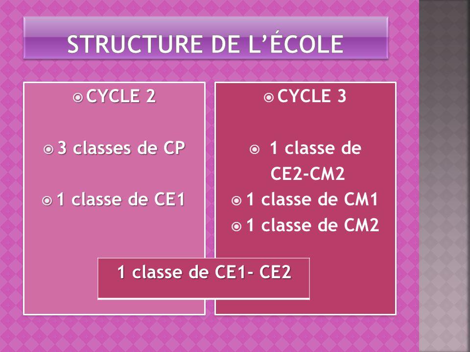  CYCLE 2  3 classes de CP  1 classe de CE1  CYCLE 2  3 classes de CP  1 classe de CE1  CYCLE 3  1 classe de CE2-CM2  1 classe de CM1  1 clas