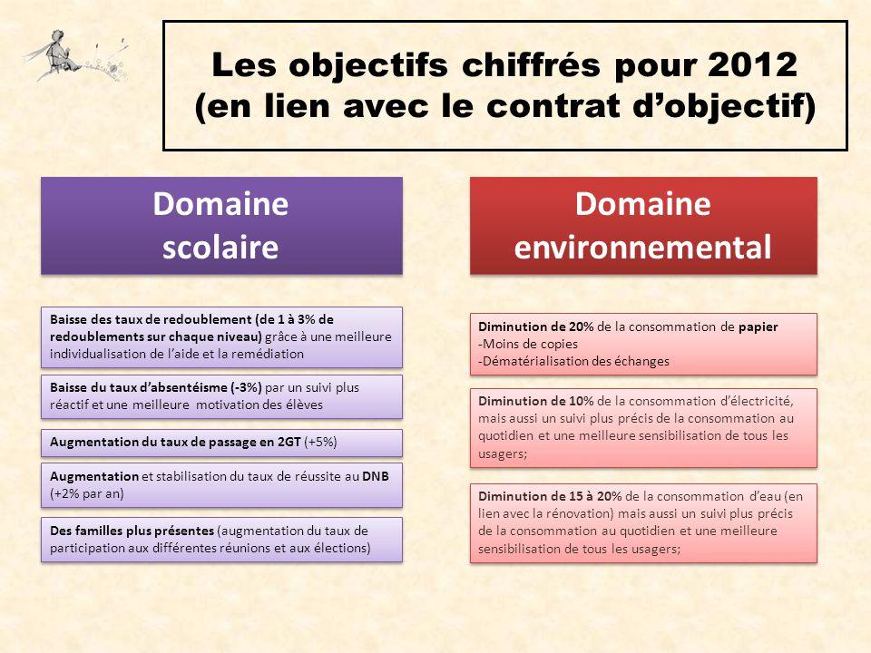 Les objectifs chiffrés pour 2012 (en lien avec le contrat d'objectif) Domaine scolaire Domaine scolaire Baisse des taux de redoublement (de 1 à 3% de