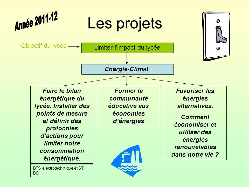 Les projets Limiter l'impact du lycée Énergie-Climat Faire le bilan énergétique du lycée. Installer des points de mesure et définir des protocoles d'a