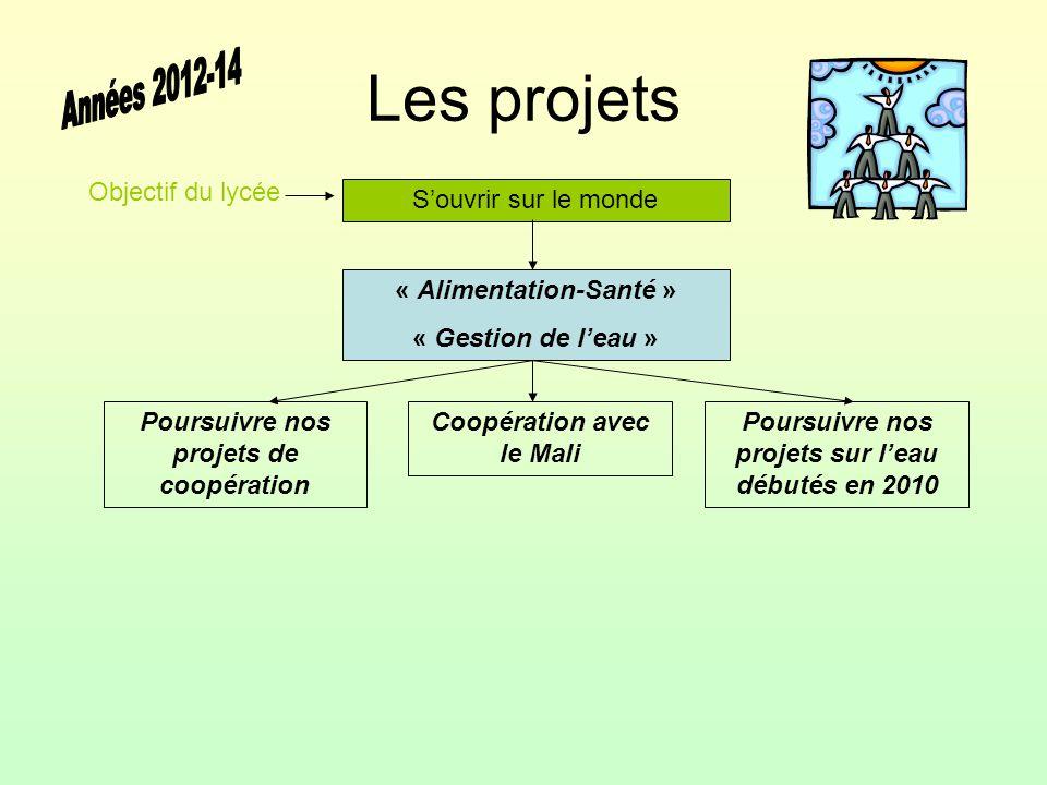 Les projets S'ouvrir sur le monde « Alimentation-Santé » « Gestion de l'eau » Coopération avec le Mali Objectif du lycée Poursuivre nos projets de coo