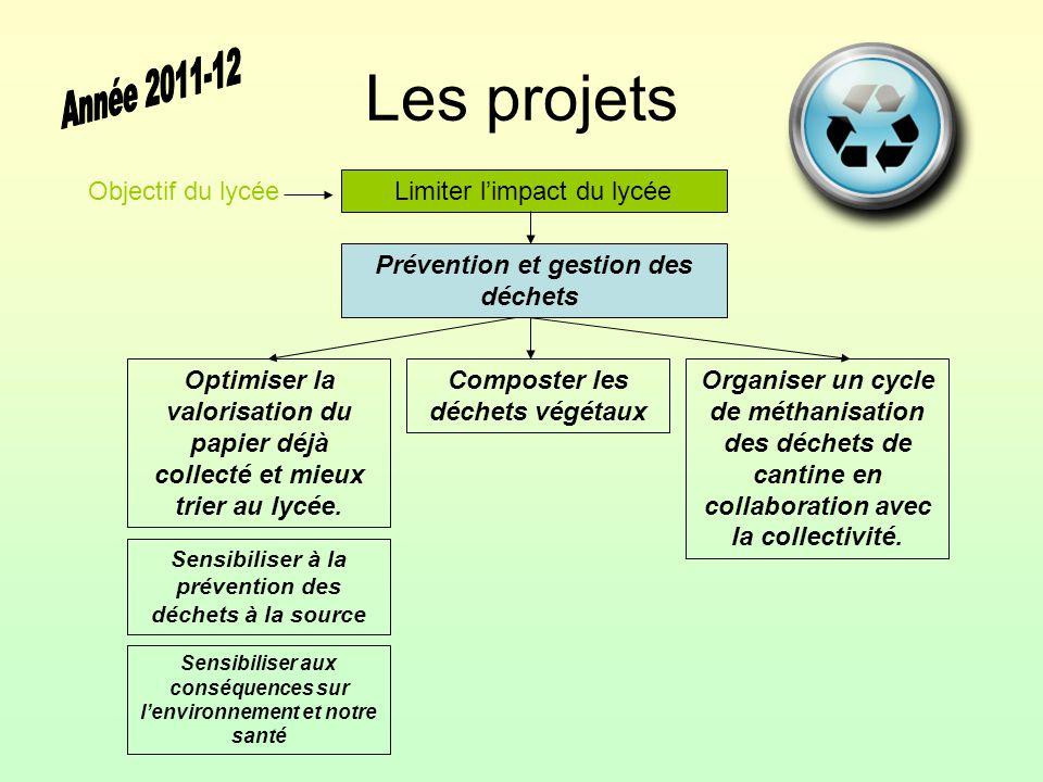 Les projets Limiter l'impact du lycée Énergie-Climat Faire le bilan énergétique du lycée.