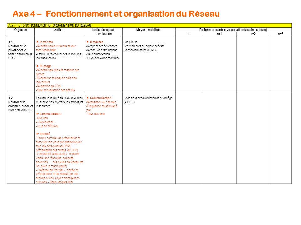 Axe 4 – Fonctionnement et organisation du Réseau Axe n°4 : FONCTIONNEMENT ET ORGANISATION DU RESEAU ObjectifsActionsIndications pour l'évaluation Moye