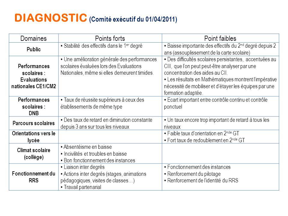 4 AXES / 10 OBJECTIFS (Comité exécutif du 01/04/2011) 1 - Accroître les performances scolaires 1.1 - Améliorer les résultats aux évaluations nationales (CE1, CM2 et DNB) 1.2 - Renforcer la maîtrise des compétences des 3 paliers du socle; en particulier développer la culture scientifique et la démarche expérimentale 2 - Favoriser la continuité des apprentissages 2.1 - Réduire les taux de maintien, fluidifier et personnaliser les parcours, mettre en œuvre une orientation choisie au collège 2.2 - Renforcer la liaison inter degrés 3.3 - Accompagner l'évaluation par compétences et la mise en œuvre du livret personnel de compétences 3 - Prévention et éducation 3.1 - Actions de sensibilisation et de prévention dans le cadre du CESC du Réseau de Réussite Scolaire 3.2 - Favoriser une première éducation à la responsabilité et à la citoyenneté 3.3 - Lutter contre l'absentéisme et la démobilisation scolaire 4 - Fonctionnement et organisation du Réseau 4.1 - Renforcer le pilotage et le fonctionnement du réseau 4.2 - Renforcer la communication et l'identité du RRS.