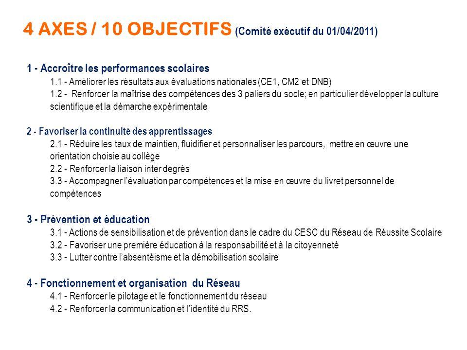 4 AXES / 10 OBJECTIFS (Comité exécutif du 01/04/2011) 1 - Accroître les performances scolaires 1.1 - Améliorer les résultats aux évaluations nationale