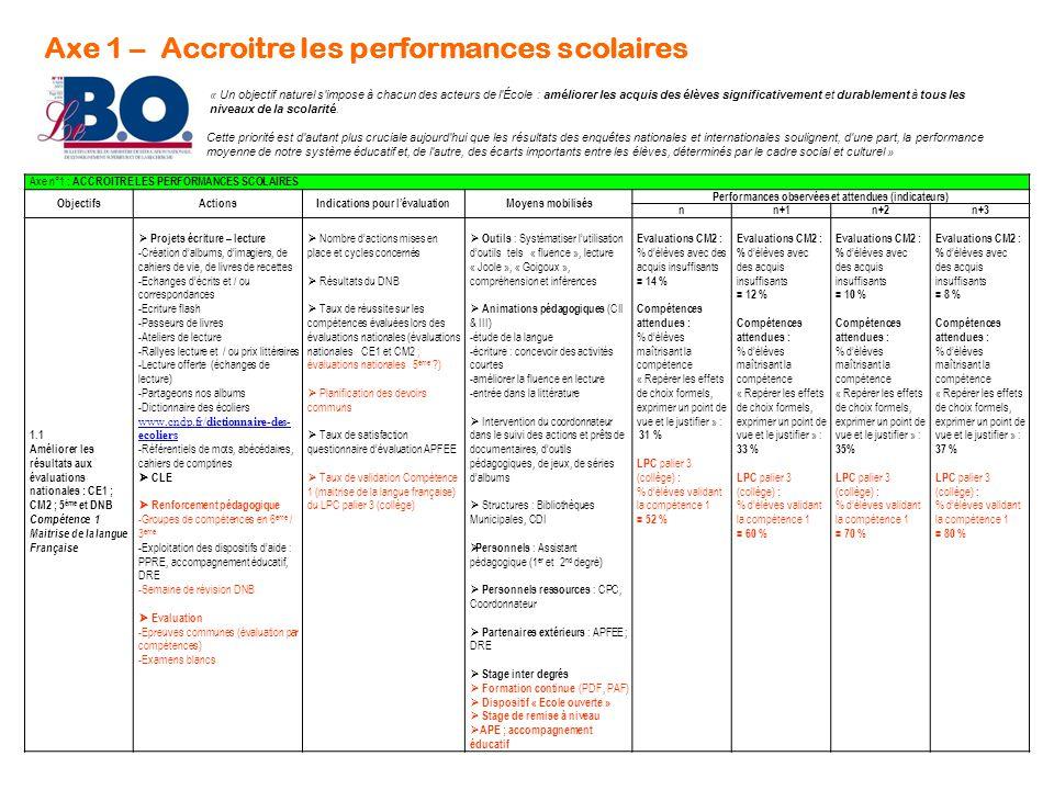 Axe 1 – Accroitre les performances scolaires « Un objectif naturel s'impose à chacun des acteurs de l'École : améliorer les acquis des élèves signific