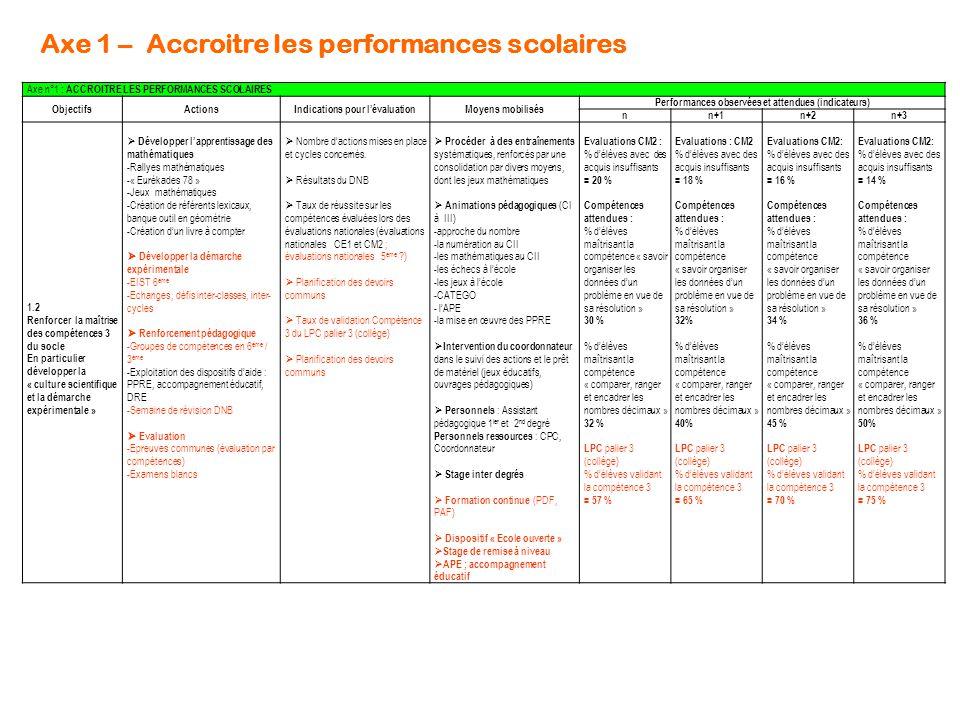Axe 1 – Accroitre les performances scolaires Axe n°1 : ACCROITRE LES PERFORMANCES SCOLAIRES ObjectifsActionsIndications pour l'évaluationMoyens mobili