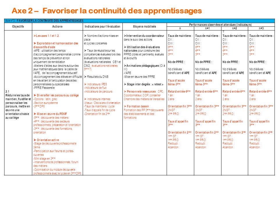 Axe 2 – Favoriser la continuité des apprentissages Axe n°2 : FAVORISER LA CONTINUITE DES APPRENTISSAGES ObjectifsActionsIndications pour l'évaluationMoyens mobilisésPerformances observées et attendues (indicateurs) nn+1n+2n+3 2.2 Renforcer la liaison inter degrés  Développer le suivi des élèves -Réunion de liaison CM2/6 ème (septembre) -Commissions d'harmonisation (juin) -Participation des PE à la constitution des classes 6 ème -Participation des PE aux conseils de classe 6 ème  Mutualisation / échanges de pratiques -Stage inter-degré CM2/6 ème -Visites de classes PE/PLC -Rencontres disciplinaires  Actions inter-degrés - élèves -Rencontres / défis inter –degrés -Rencontres lecture : 6 ème / 5 ème / Mater : lecture de contes, de poésies - …  Accompagner l'entrée en 6ème -Visite du collège par les CM2 -Intervention des CPE en CM2 -Portes ouvertes parents CM2 -Réunions d'informations dans les écoles (directeurs / perdir) -Limiter le nombre des dérogations -Limiter les départs vers privé  Suivi des élèves -Taux de participation des personnels lors des différents temps de rencontre  Stage inter-degré -Durée du stage -Taux de participation -Taux de satisfaction -Nature de l'exploitation et du réinvestissement  Mutualisation / Echanges de pratiques -Nb de visites réalisées -Nb de rencontres réalisées -réinvestissement  Actions inter-degrés -Nb des actions réalisées -Investissement des élèves  Indicateurs de flux -Taux de dérogation en 6 ème -Taux de départ vers l'enseignement privé  Intervention du coordonnateur dans le suivi des actions inter degrés  Animations pédagogiques  Stage inter degrés  Rencontres sportives inter degrés organisées par les professeurs d'EPS du collège  Visites inter degrés : -PE / PLC -Personnels de Direction/ élèves -CPE / élèves -Personnels de Direction/ directeurs/parents/élèves Stage inter degré durée : 2 jours nb PE 1 er : 8 nb PLC 2 nd : 11 Mutualisation /échanges nb visites cl.