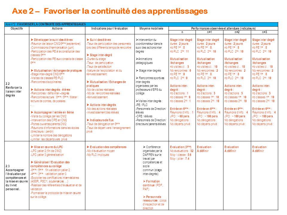 Axe 2 – Favoriser la continuité des apprentissages Axe n°2 : FAVORISER LA CONTINUITE DES APPRENTISSAGES ObjectifsActionsIndications pour l'évaluationM
