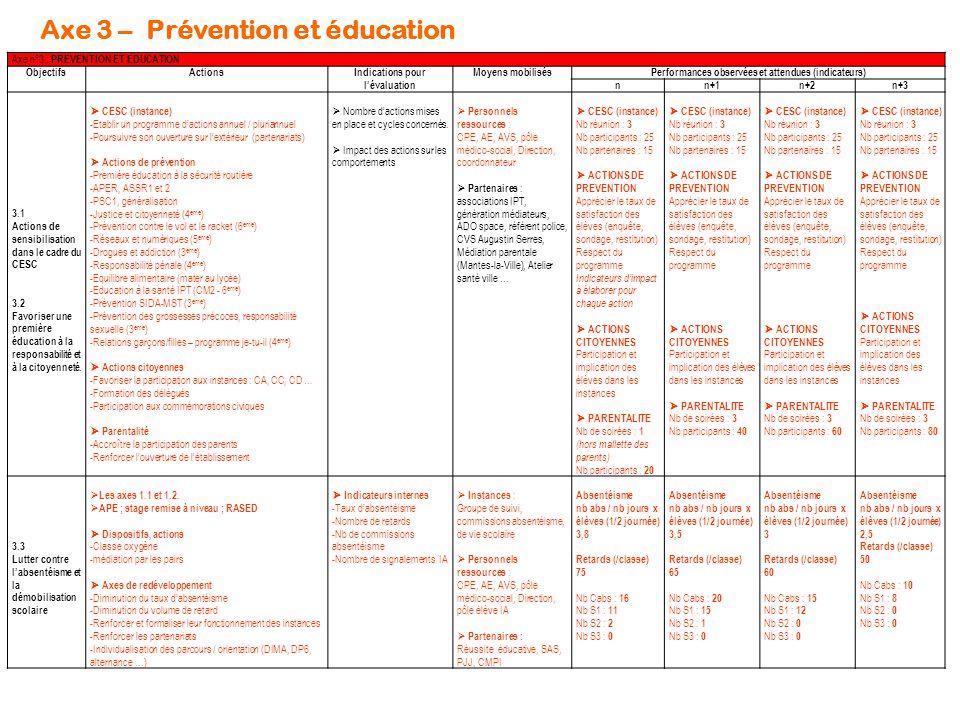 Axe 3 – Prévention et éducation Axe n°3 : PREVENTION ET EDUCATION ObjectifsActionsIndications pour l'évaluation Moyens mobilisésPerformances observées