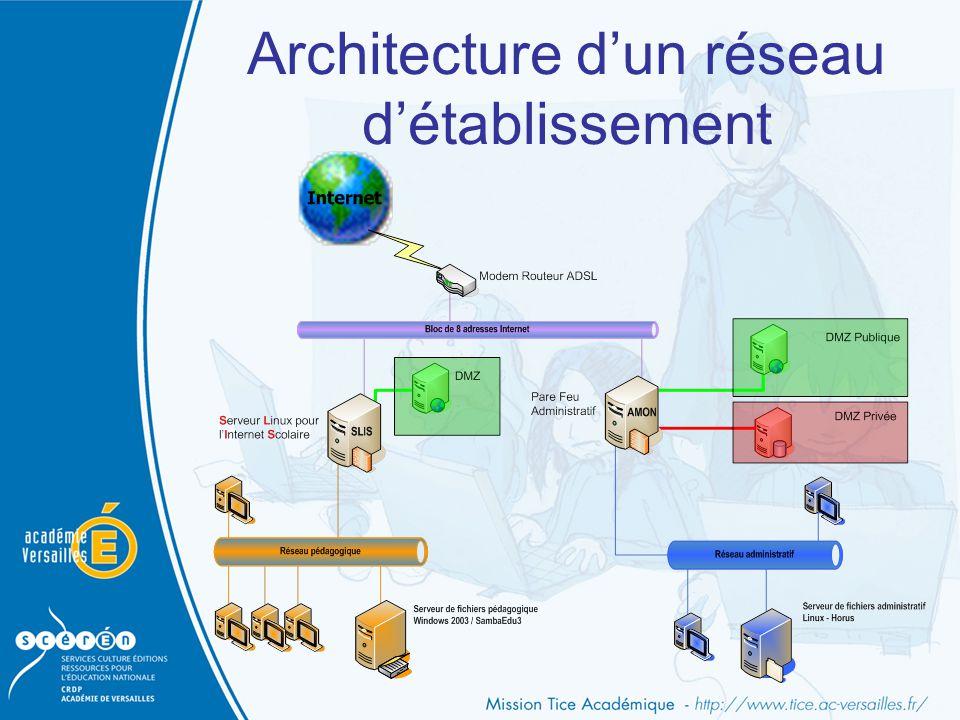 Architecture d'un réseau d'établissement