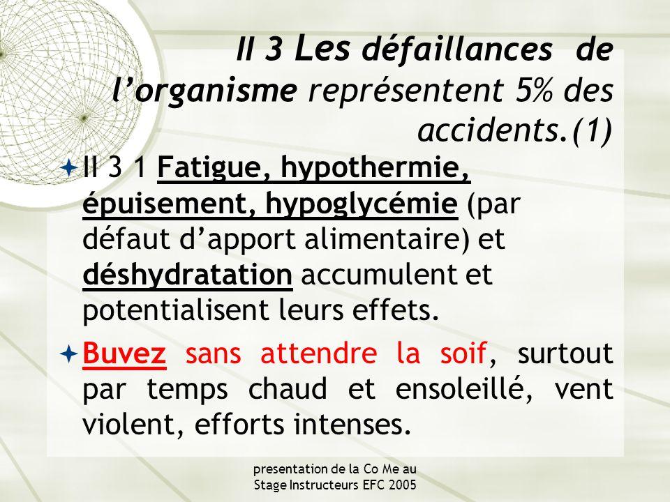 presentation de la Co Me au Stage Instructeurs EFC 2005 II 3 Les défaillances de l'organisme représentent 5% des accidents.(1)  II 3 1 Fatigue, hypothermie, épuisement, hypoglycémie (par défaut d'apport alimentaire) et déshydratation accumulent et potentialisent leurs effets.
