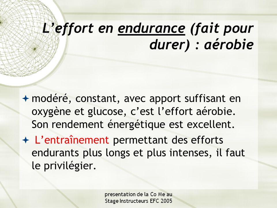 presentation de la Co Me au Stage Instructeurs EFC 2005 L'effort en résistance, ou anaérobie  est violent et nécessairement de courte durée, à réserver aux situations extrêmes.
