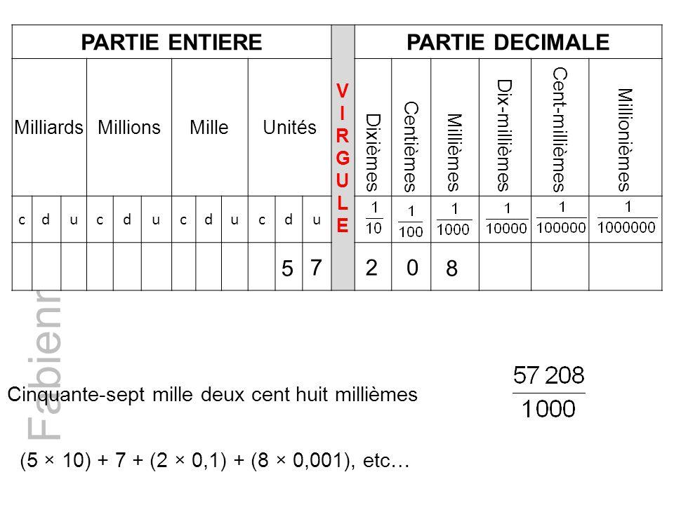 Fabienne BUSSAC PARTIE ENTIERE VIRGULEVIRGULE PARTIE DECIMALE MilliardsMillionsMilleUnités Dixièmes Centièmes Millièmes Dix-millièmes Cent-millièmes Millionièmes cducducducdu 5 720 8 Cinquante-sept mille deux cent huit millièmes (5 × 10) + 7 + (2 × 0,1) + (8 × 0,001), etc…