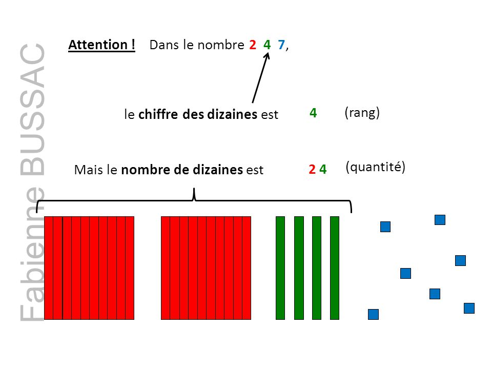 Fabienne BUSSAC Attention .