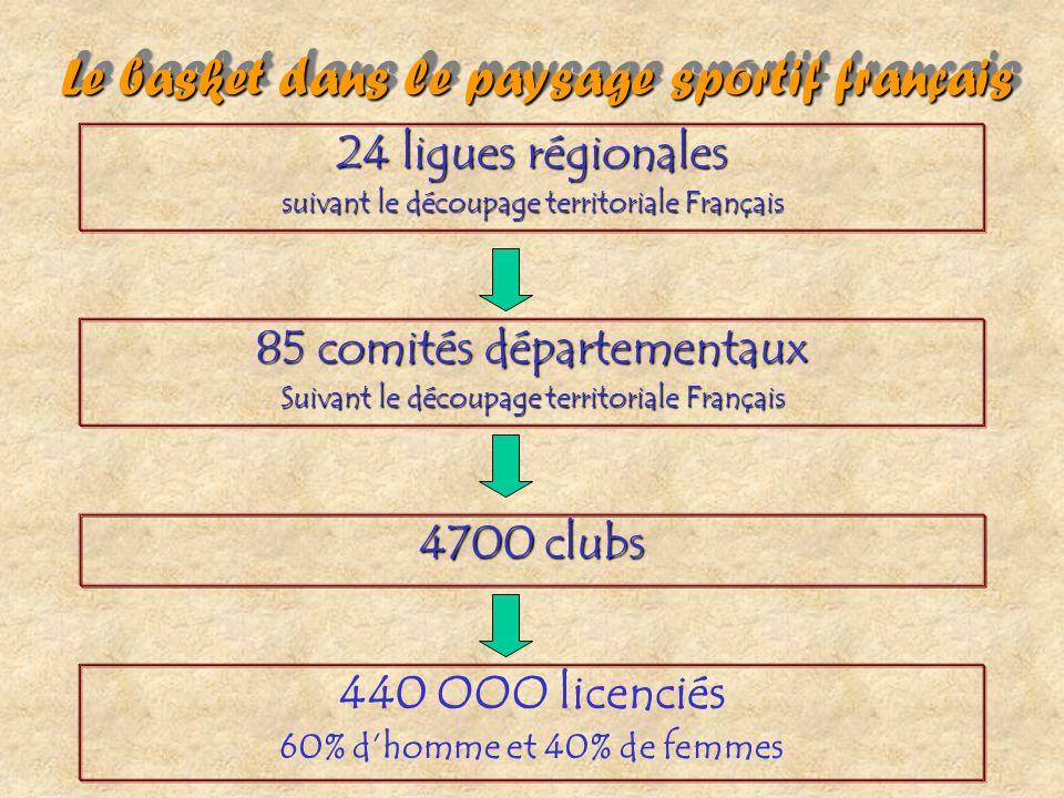 Le basket dans le paysage sportif français Le basket dans le paysage sportif français 440 OOO licenciés 60% d'homme et 40% de femmes 24 ligues régiona