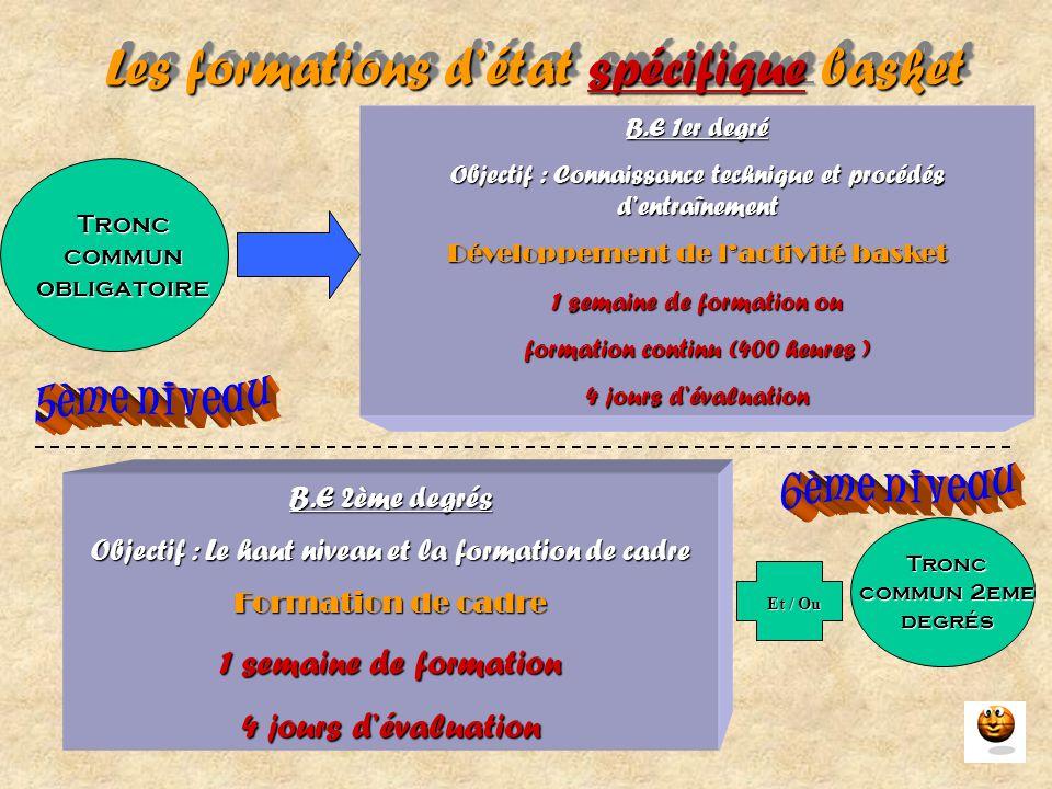 Les formations d'état spécifique basket B.E 1er degré Objectif : Connaissance technique et procédés d'entraînement Développement de l'activité basket