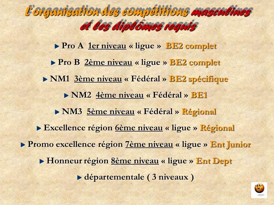 L'organisation des compétitions féminines et les diplômes requis LF 1er niveau « ligue » BE2 complet LF 1er niveau « ligue » BE2 complet NF1 2ème niveau « Fédéral » BE1 NF1 2ème niveau « Fédéral » BE1 NF2 3ème niveau « Fédéral » BE1 NF2 3ème niveau « Fédéral » BE1 NF3 4ème niveau « Fédéral » Régional NF3 4ème niveau « Fédéral » Régional Excellence région 6ème niveau « ligue » Régional Promo excellence région 7ème niveau « ligue » Ent Junior Promo excellence région 7ème niveau « ligue » Ent Junior Honneur région 8ème niveau « ligue » Ent Dept Honneur région 8ème niveau « ligue » Ent Dept départementale ( 3 niveaux ) départementale ( 3 niveaux )