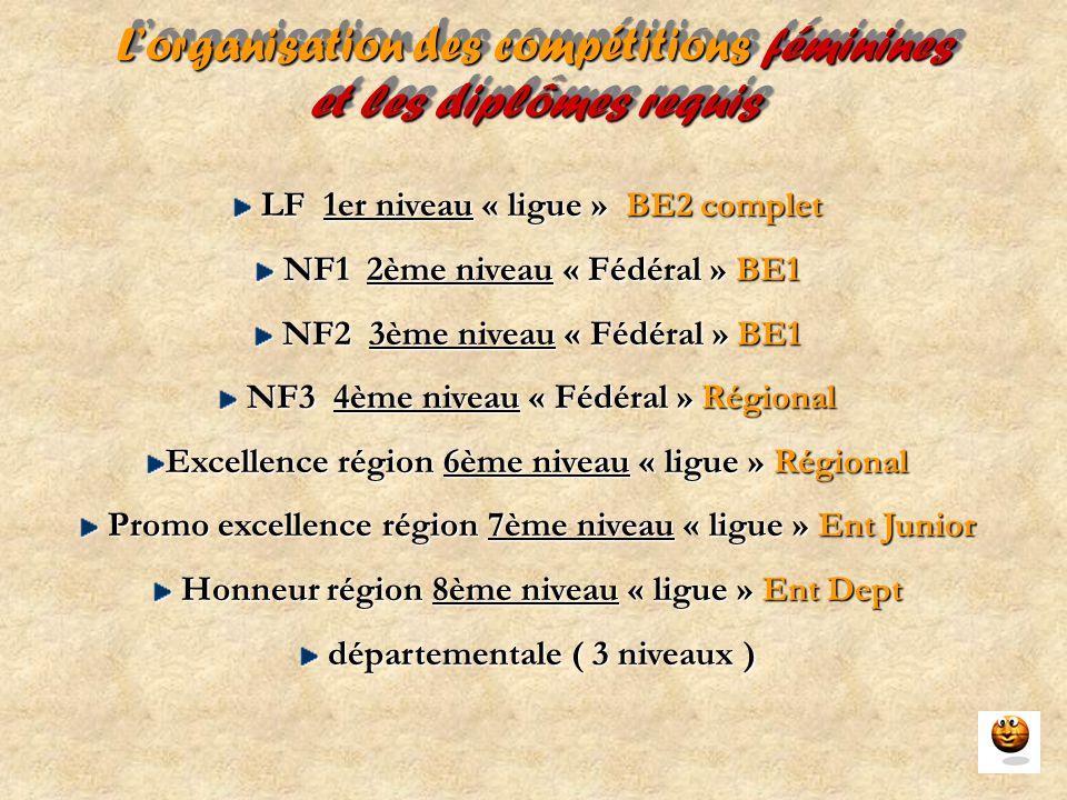 L'organisation des compétitions féminines et les diplômes requis LF 1er niveau « ligue » BE2 complet LF 1er niveau « ligue » BE2 complet NF1 2ème nive